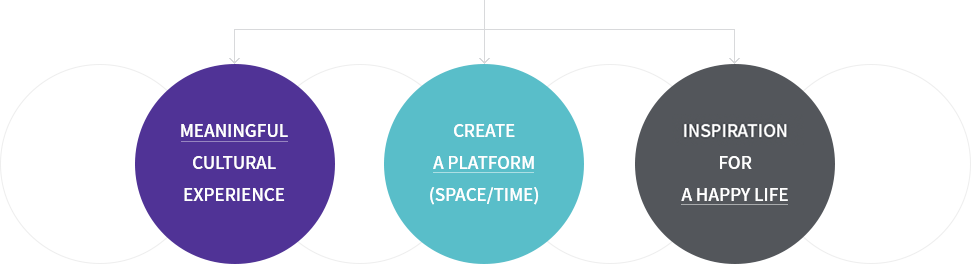 MEANINGFUL CULTURAL EXPERIENCE, CREATE A PLATFORM (SPACE/TIME), INPIRATION FOR A HAPPY LIFE